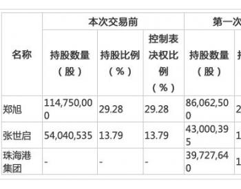 珠海港集團將控股<em>天能重工</em> 四個月收購兩家山東上市公司意在何為?
