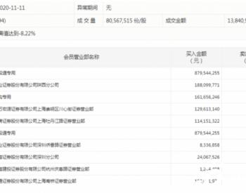 比亚迪跌停,全天成交达138亿元,深股通卖出近12亿元