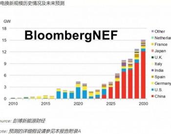 BNEF行业研究|老旧风电焕新生:延寿还是换新