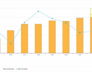 IEA:2020年全球太陽能<em>新增項目</em>約107GW,2021年將達117GW