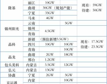 大尺寸组件价格上探,<em>硅片</em>产能及规划如何?