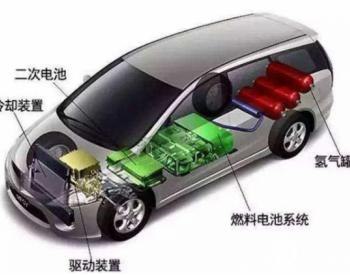 哪些燃料电池的产业链可以投资?图解回答你完整产业链!