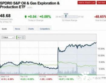 <em>石油</em>基金12月可能出现创纪录的涨幅