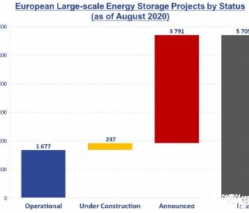 <em>欧洲</em>储能转型,市场机遇在逐步扩大(附图表数据)