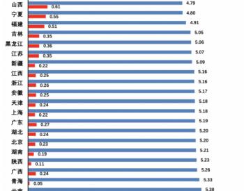 """""""能链指数""""首发:山东油价最便宜,福建充电每度仅五角"""