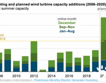 补贴退坡前抢装,美国2020年新增风电将创历史纪录!