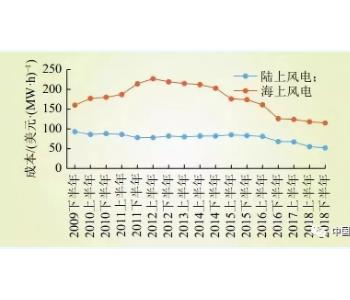 """中国新能源 """"后补贴时期 """"发展分析"""