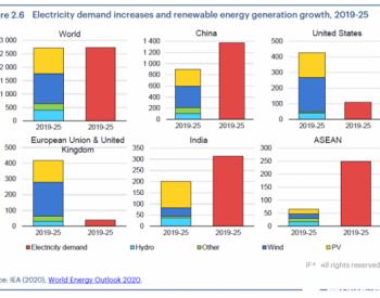 IEA:到2025年可再生能源将占全球新增电量95%