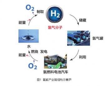 氢能产业发展调研