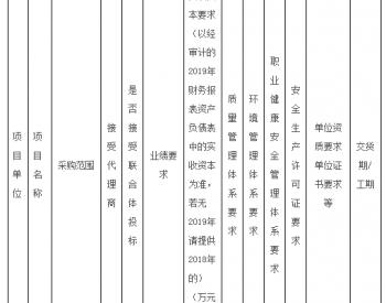 招标丨4台风机叶片需技改...<em>国神集团</em>内蒙古白云风电场二期风电机组叶片加长技改公开招标