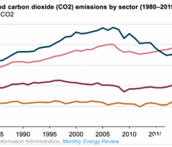 美国发电碳排放强度:408克/千瓦时