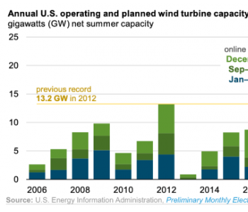 补贴退坡前抢装,美国2020年新增风电将创历史纪录