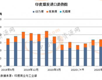 印度商工部:9月煤炭进口量连增三月