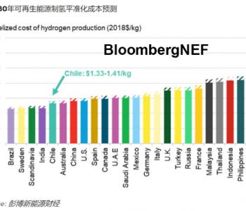 小国大野心:智利抢先布局全球绿氢出口市场