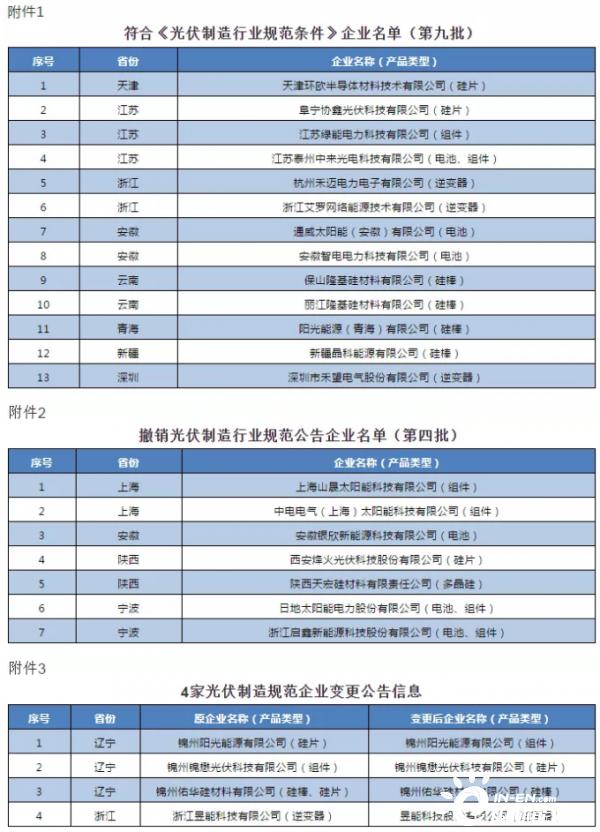 最新!工信部公布符合《光伏制造行业规范条件》企业名单(第九批)等信息