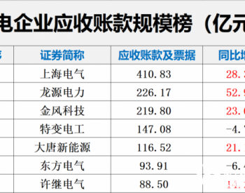 风电企业三角债破4000亿!已经成为中国风电发展最大的障碍及风险之一!