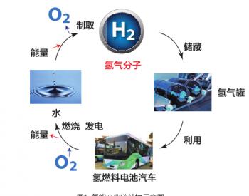 中国氢能产业发展现状与趋势