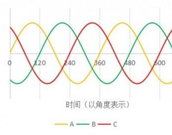 中国为什么要大力发展<em>特高压直流</em>输电?