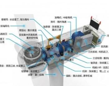 中国海装:做强做优中国船舶集团风电产业!