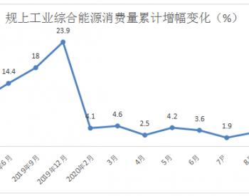 2020年1-9月黑龙江省齐齐哈尔市规上工业能耗同比