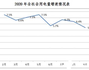 2020年三季度黑龙江省黑河市全社会用电同比增长5.