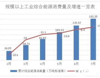 2020年1-7月黑龙江省伊春市规模以上工业能源消费同比下降7.1%