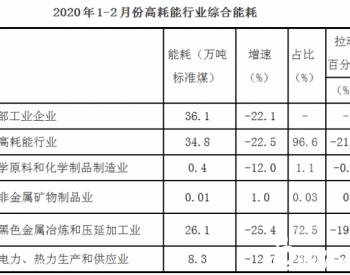 2020年1-2月黑龙江省伊春市规模以上工业能耗形势简析