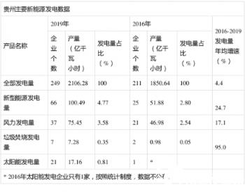 """<em>風力發電</em>量年均增速17.1%!""""十三五""""以來<em>貴州</em>新能源發電增長迅速"""