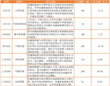 2020年协鑫新能源七卖电站达1.638GW,转型之路加
