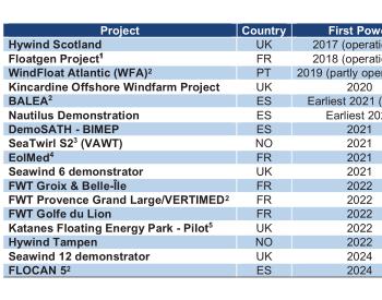欧盟发布《2020年度蓝色经济报告》