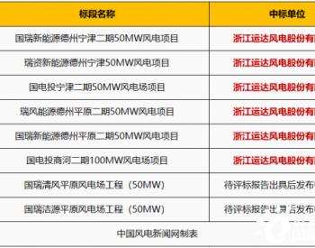 中标丨450MW<em>风电机组</em>采购项目开标,运达股份成唯一中标单位