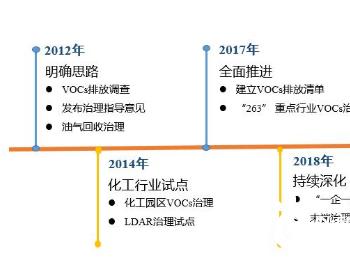 江苏省<em>VOCs</em>治理工作进展与思考