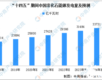 2021年到2025年<em>风电</em>累计<em>装机</em>量的年均复合增长率为9.2%,年均<em>新增装机</em>为27GW,到2025年...