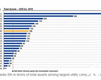 沙特电力行业进行全球范围内最大最全面的转型