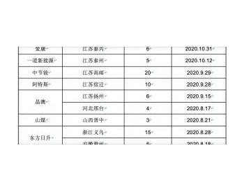 中国7-11月建设和规划中高效太阳电池产能高达220GW