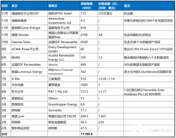 """全球光伏电站现多宗""""GW""""级交易,<em>能源</em>巨头、资本大鳄进场收割"""