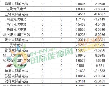 河南能源監管辦:2020年10月份電力調峰輔助服務交易結算情況(光伏)
