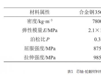 高速<em>储能飞轮</em>转子芯轴-轮毂连接结构优化设计