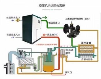山西阳泉和谐<em>煤业</em>:空压机余热回收利用变废为宝