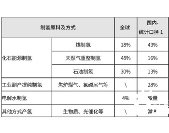 2020-2024年中国氢能行业发展分析预测
