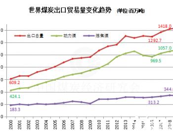 2020年1-10月全球动力煤出口贸易同比下降14.3%