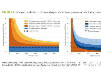 全球綠氫(綠色氫氣)市場報告—綠色氫氣的主要成本構成