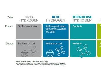 全球绿氢(绿色氢气)市场报告—发展绿色氢气的必要性