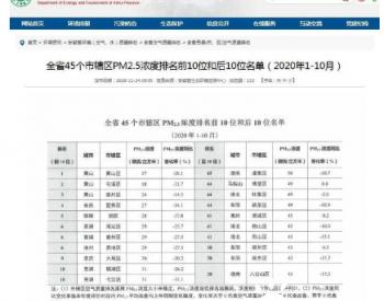 安徽省45個市轄區空氣<em>質量</em>排名2020年(1-10月)發布