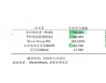 一年飙涨7倍市值突破百亿美元!普拉格何以成为全球燃料电池最大市值公司