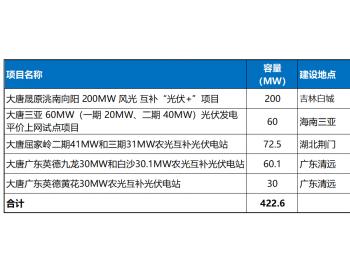 超422MW!大唐集团发布数项光伏<em>项目EPC</em>总承包招标