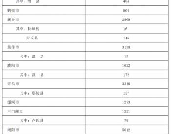 河南省提前下达2021年成品油税费改革转移支付预算