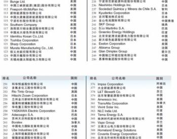 隆基、<em>特变电工</em>、中来股份等企业入围2020全球新能源企业500强榜单!
