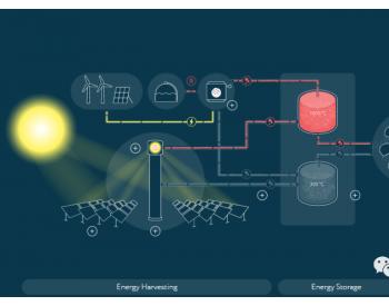 全球第一个采用固体颗粒技术的预商业化<em>光热系统</em>进展顺利