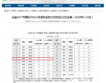 安徽铜陵<em>空气质量改善</em>幅度全省第一